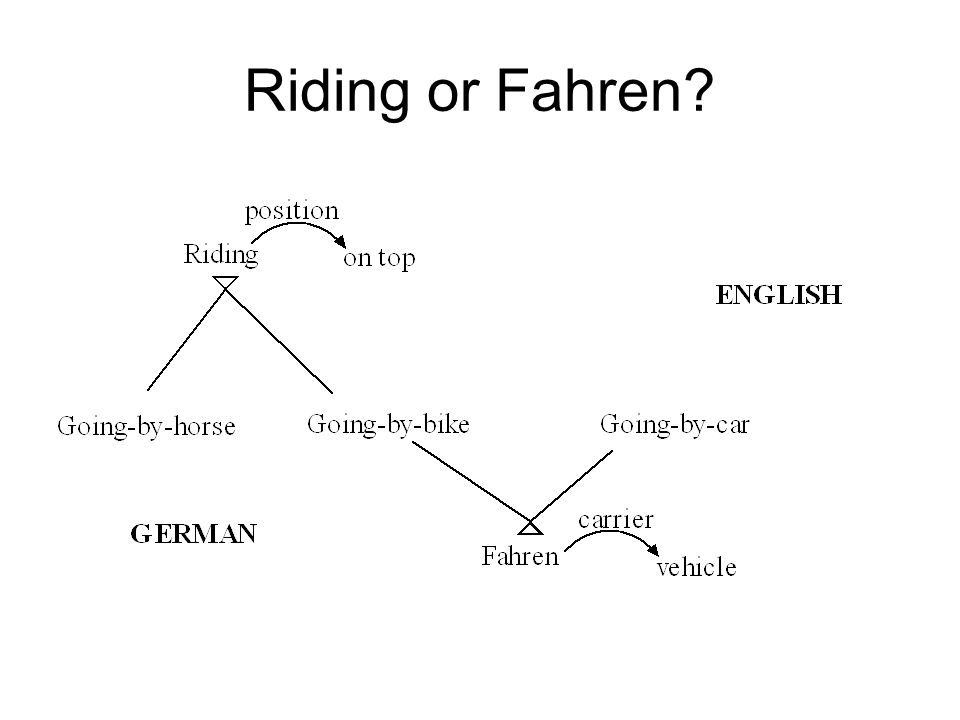 Riding or Fahren?
