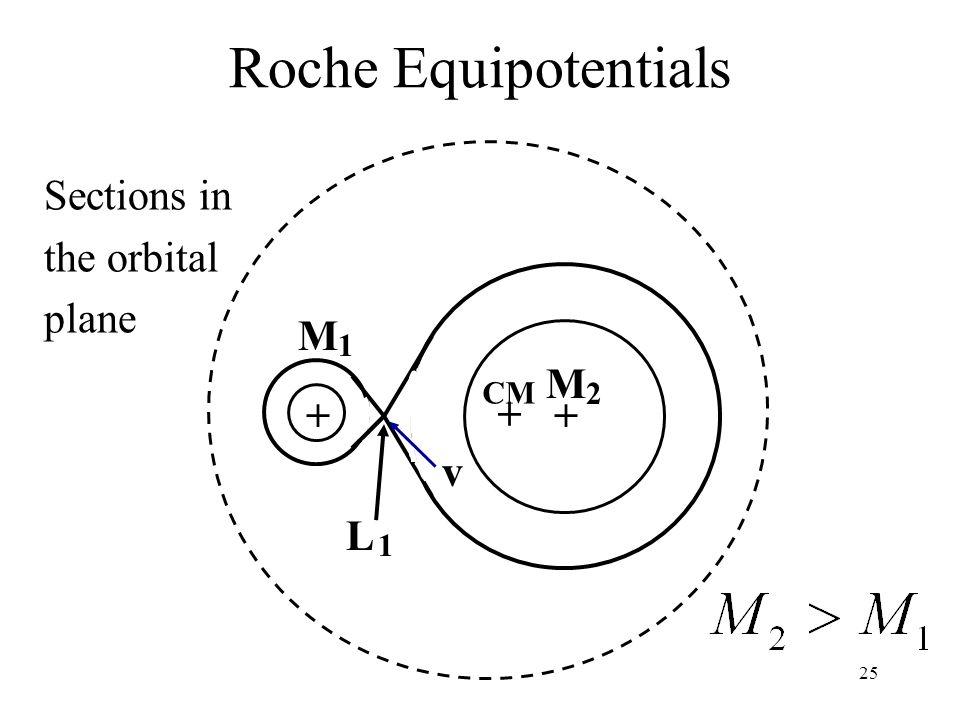 25 Roche Equipotentials Sections in the orbital plane ++ + M M 1 2 CM L 1 v