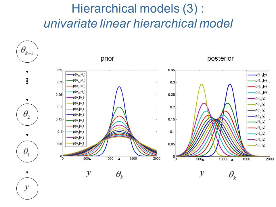 Hierarchical models (3) : univariate linear hierarchical model prior posterior