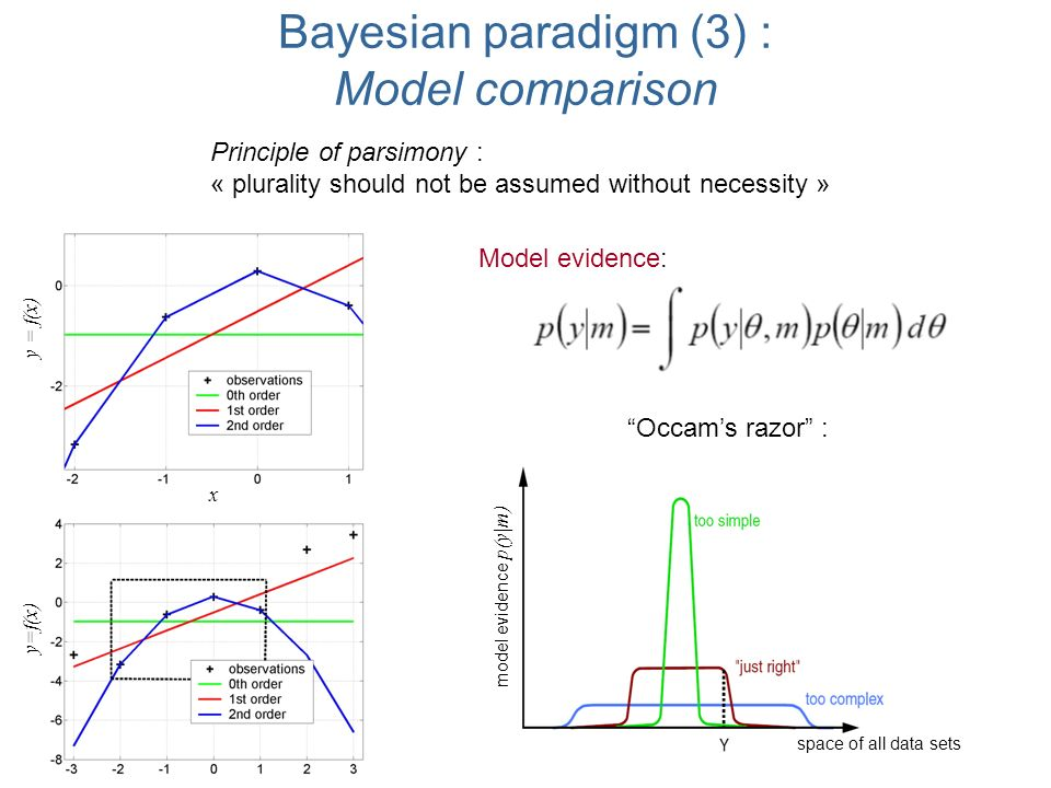 Bayesian paradigm (3) : Model comparison Occams razor : Principle of parsimony : « plurality should not be assumed without necessity » model evidence