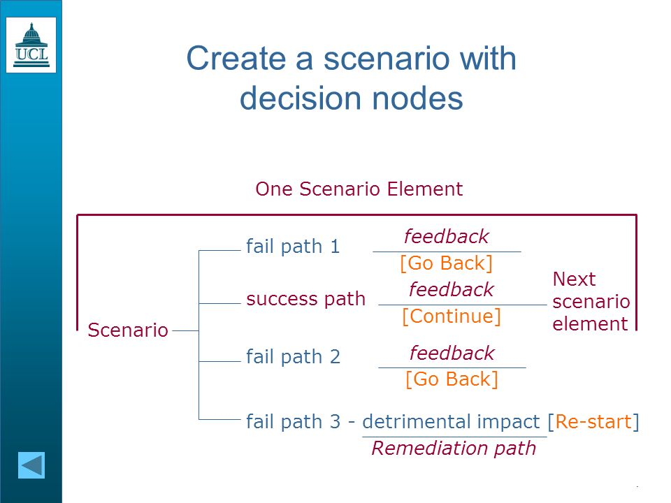 Learning Technologies Support Service Supporting you with your LT needs Identify the learning outcomes Create a scenario with decision nodesdecision nodes Tools within PowerPoint Use hyperlinks and/or Select Kiosk view Disable mouse click for slide transition if Impaticising.
