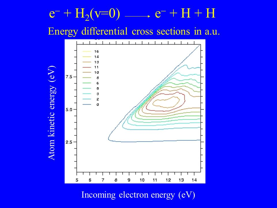 e + H 2 (v=0) e + H + H Energy differential cross sections in a.u. Atom kinetic energy (eV) Incoming electron energy (eV)