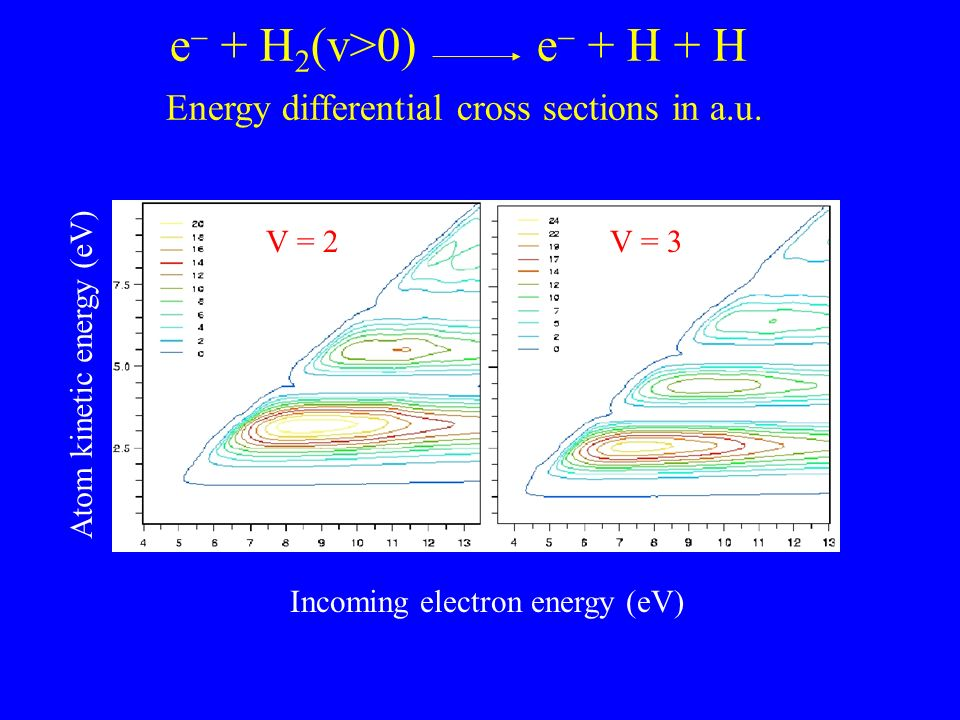 e + H 2 (v>0) e + H + H Energy differential cross sections in a.u. Atom kinetic energy (eV) Incoming electron energy (eV) V = 2V = 3