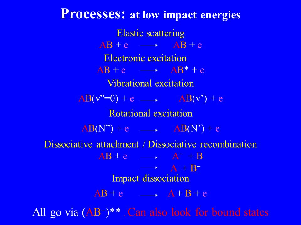 Processes: at low impact energies Elastic scattering AB + e Electronic excitation AB + e AB* + e Dissociative attachment / Dissociative recombination