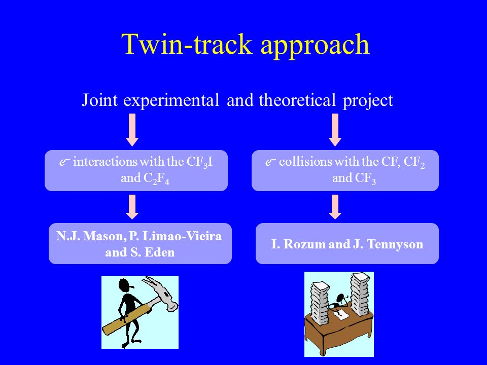 Twin-track approach Joint experimental and theoretical project e – interactions with the CF 3 I and C 2 F 4 e – collisions with the CF, CF 2 and CF 3