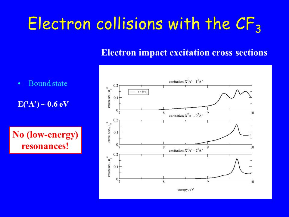 Electron collisions with the CF 3 Electron impact excitation cross sections Bound state E( 1 A) ~ 0.6 eV No (low-energy) resonances!