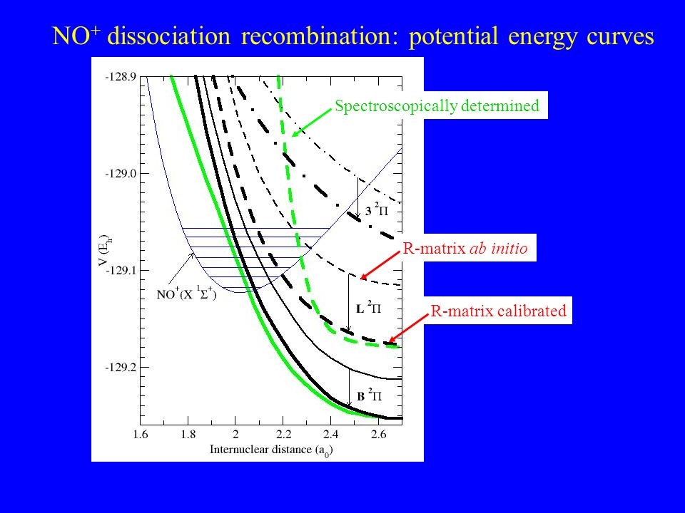 NO + dissociation recombination: potential energy curves Spectroscopically determined R-matrix ab initio R-matrix calibrated