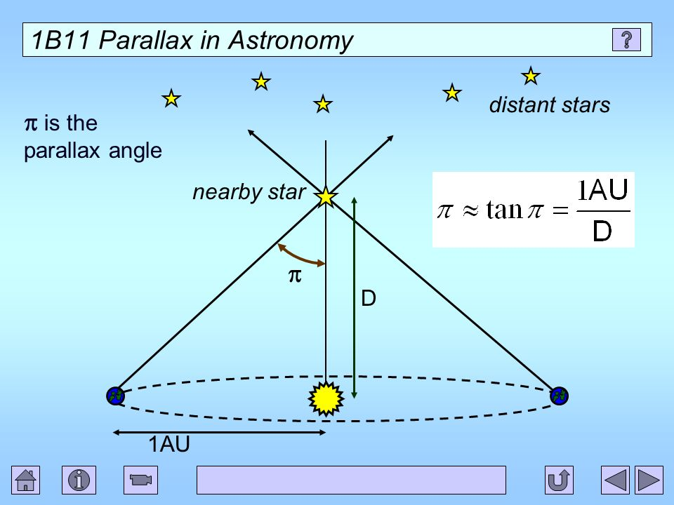 1B11 Parallax in Astronomy is the parallax angle D 1AU distant stars nearby star