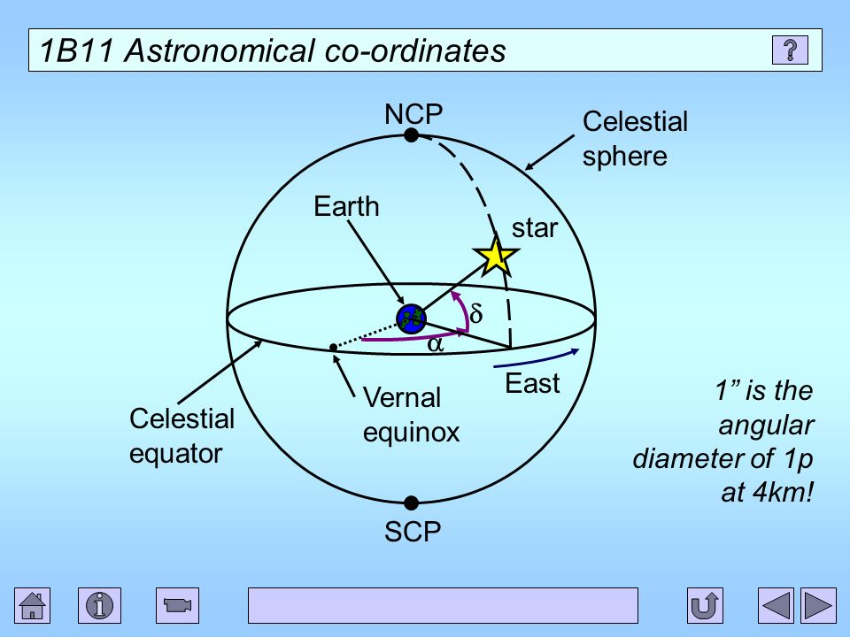 1B11 Astronomical co-ordinates star Celestial equator SCP NCP Earth Celestial sphere Vernal equinox East 1 is the angular diameter of 1p at 4km!