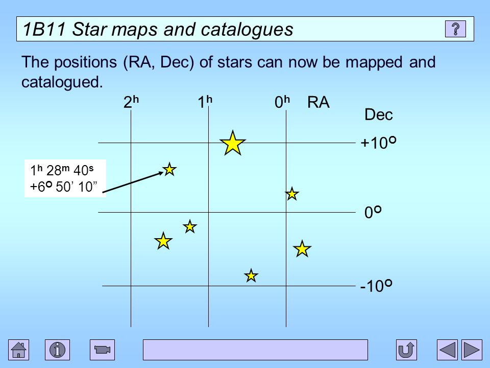 1B11 Star maps and catalogues The positions (RA, Dec) of stars can now be mapped and catalogued. +10 O 0O0O -10 O 0h0h 1h1h 2h2h RA Dec 1 h 28 m 40 s