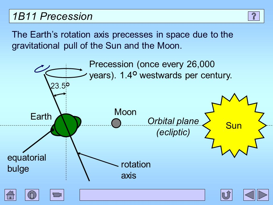 1B11 Precession The Earths rotation axis precesses in space due to the gravitational pull of the Sun and the Moon. 23.5 O rotation axis equatorial bul