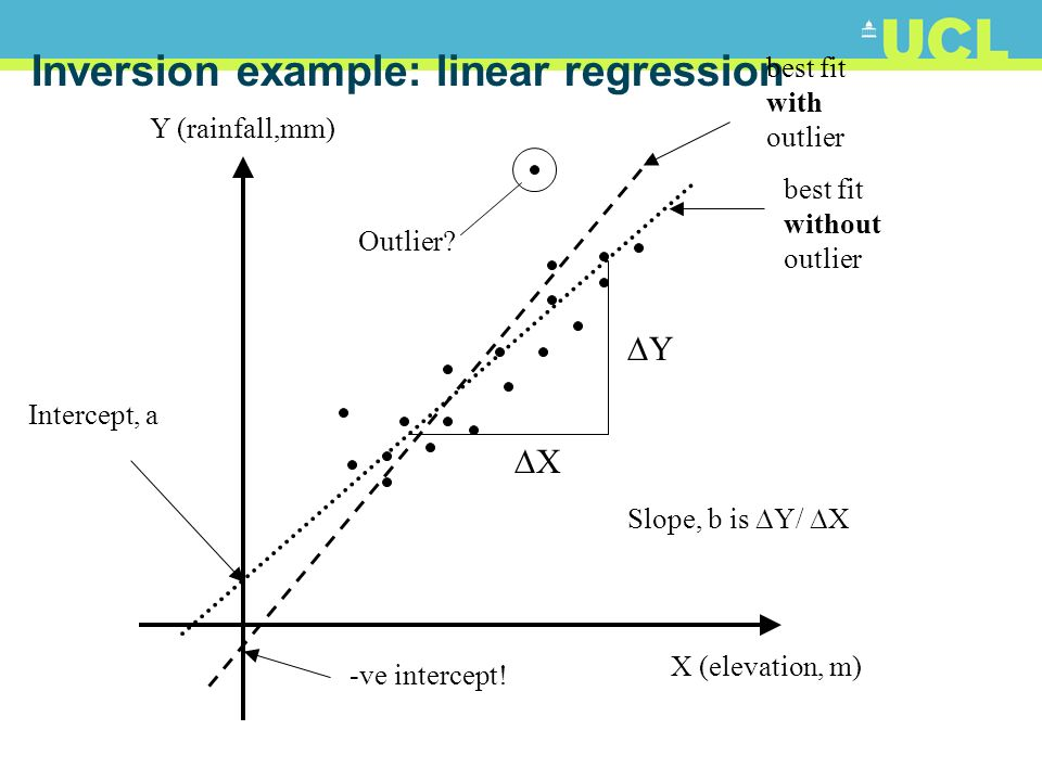 Inversion example: linear regression Y (rainfall,mm) X (elevation, m) best fit without outlier Y X Slope, b is Y/ X Intercept, a Outlier.