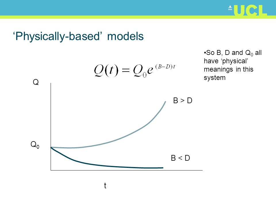 Physically-based models Q0Q0 t B > D B < D Q So B, D and Q 0 all have physical meanings in this system
