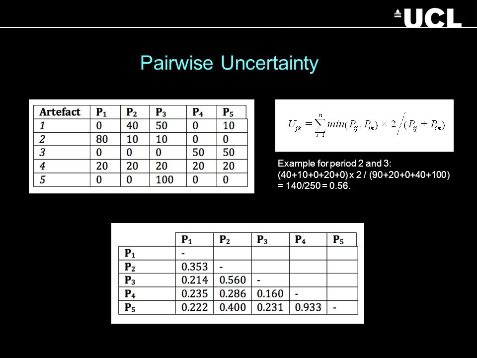 Pairwise Uncertainty Example for period 2 and 3: (40+10+0+20+0) x 2 / (90+20+0+40+100) = 140/250 = 0.56.