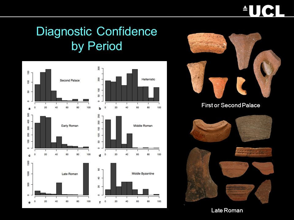 First or Second Palace Late Roman Diagnostic Confidence by Period