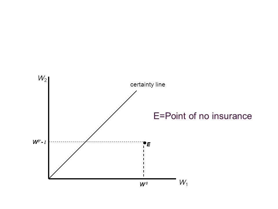 certainty line W1W1 W2W2 W 0 W 0* - l E=Point of no insurance E