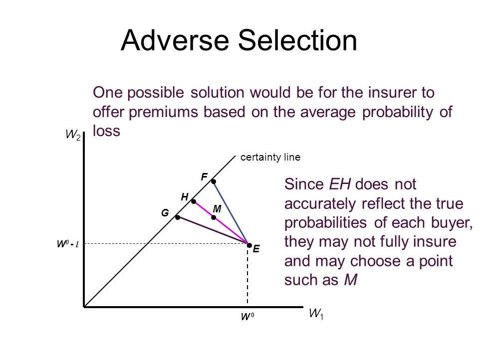 Adverse Selection certainty line W1W1 W2W2 W 0W 0 W 0 - l E F G One possible solution would be for the insurer to offer premiums based on the average