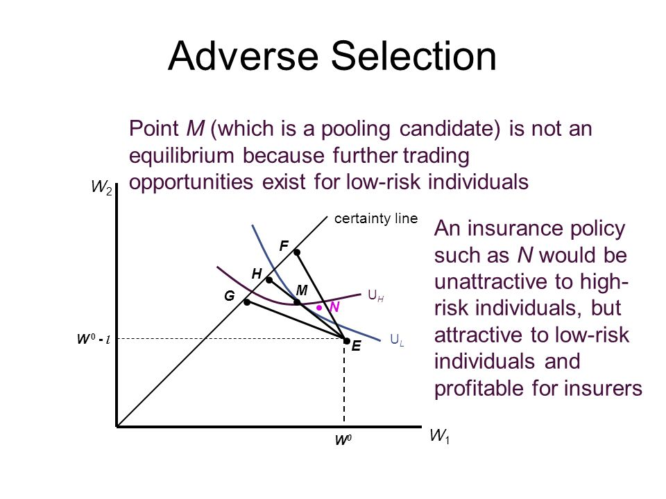 Point M (which is a pooling candidate) is not an equilibrium because further trading opportunities exist for low-risk individuals UHUH ULUL Adverse Se