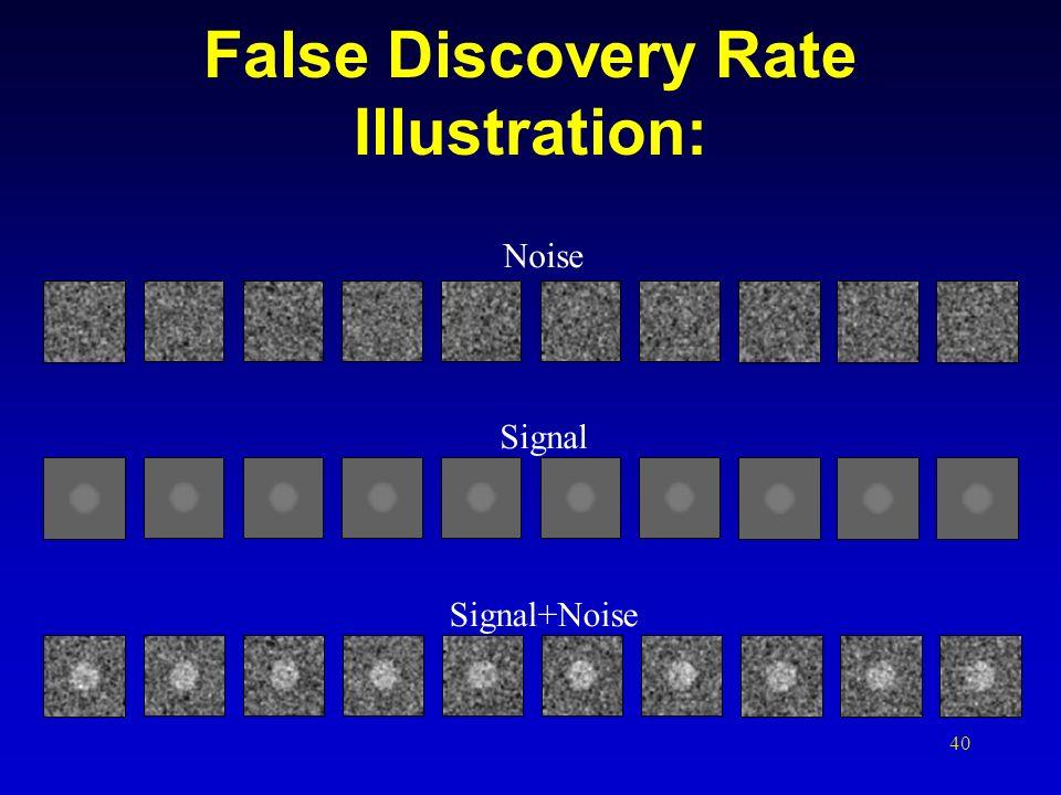 40 False Discovery Rate Illustration: Signal Signal+Noise Noise