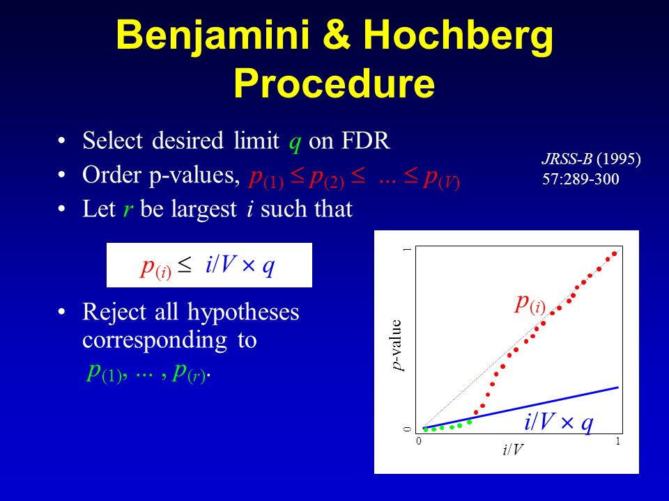 42 Benjamini & Hochberg Procedure Select desired limit q on FDR Order p-values, p (1) p (2)... p (V) Let r be largest i such that Reject all hypothese