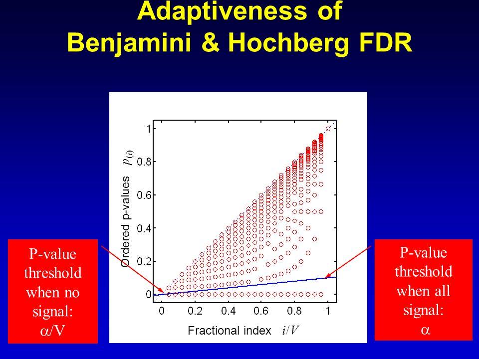 43 P-value threshold when no signal: /V P-value threshold when all signal: Ordered p-values p (i) Fractional index i/V Adaptiveness of Benjamini & Hoc