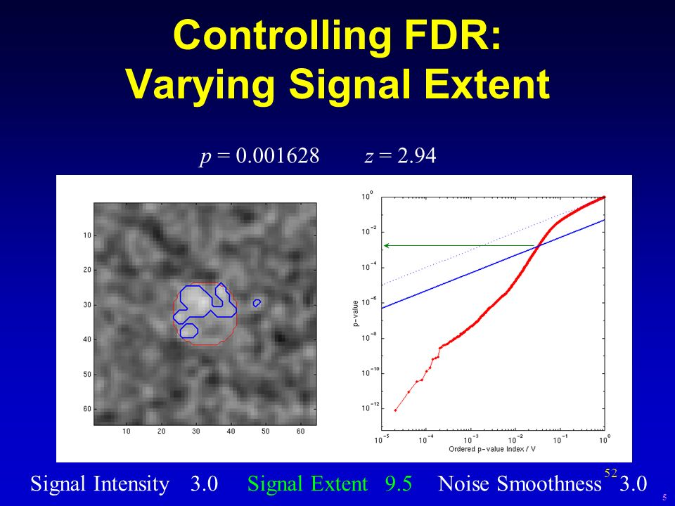 52 Controlling FDR: Varying Signal Extent Signal Intensity3.0Signal Extent 9.5Noise Smoothness3.0 p = 0.001628z = 2.94 5