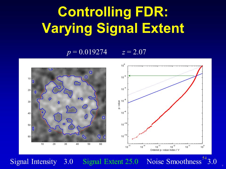 54 Controlling FDR: Varying Signal Extent Signal Intensity3.0Signal Extent25.0Noise Smoothness3.0 p = 0.019274z = 2.07 7