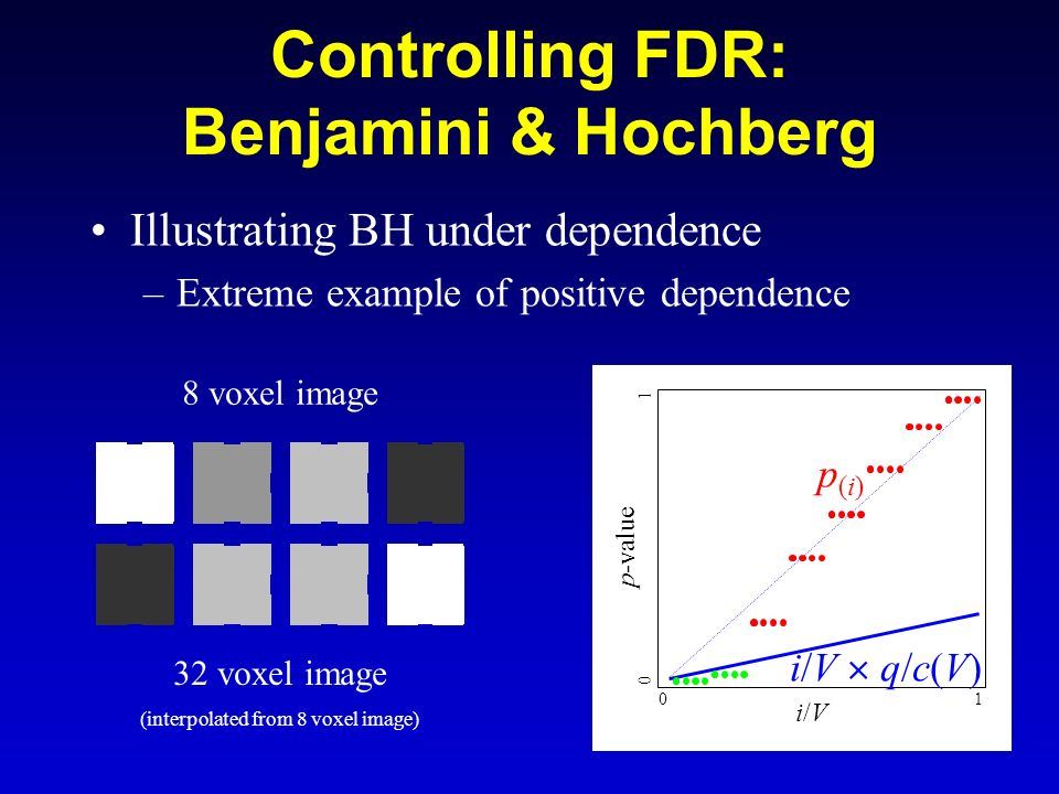 55 Controlling FDR: Benjamini & Hochberg Illustrating BH under dependence –Extreme example of positive dependence p(i)p(i) i/Vi/V i/V q/c(V) p-value 0
