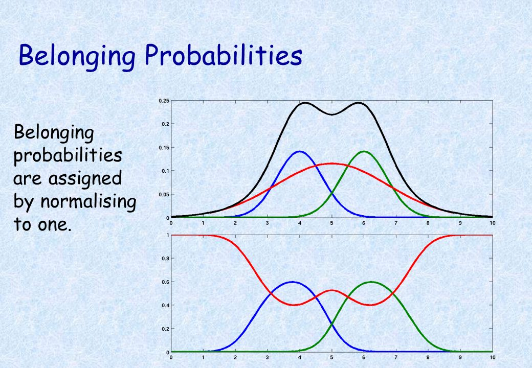 Non-Gaussian Probability Distribution *A non-Gaussian probability density function can be modelled by a Mixture of Gaussians (MOG): Mixing proportion
