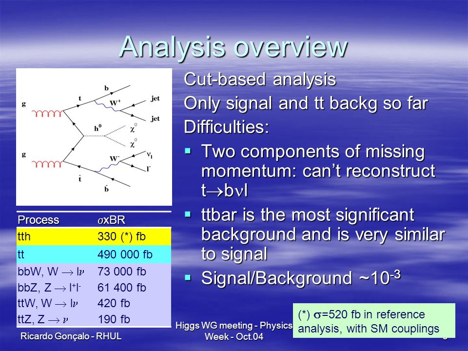 Ricardo Gonçalo - RHUL Higgs WG meeting - Physics Week - Oct.043 Analysis overview Cut-based analysis Only signal and tt backg so far Difficulties: Two components of missing momentum: cant reconstruct t b l Two components of missing momentum: cant reconstruct t b l ttbar is the most significant background and is very similar to signal ttbar is the most significant background and is very similar to signal Signal/Background ~10 -3 Signal/Background ~10 -3 Process xBR xBR tth330 (*) fb tt fb bbW, W l fb bbZ, Z l + l fb ttW, W l 420 fb ttZ, Z 190 fb (*) =520 fb in reference analysis, with SM couplings