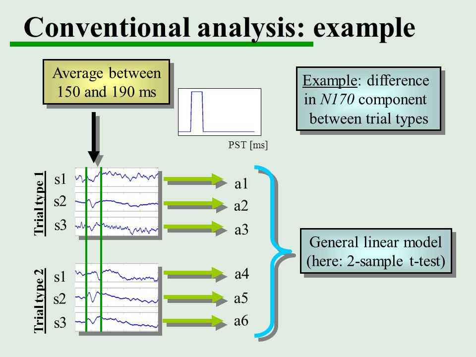 Conventional analysis: example a1 a2 a3 a4 a5 a6 Example: difference in N170 component between trial types Example: difference in N170 component betwe