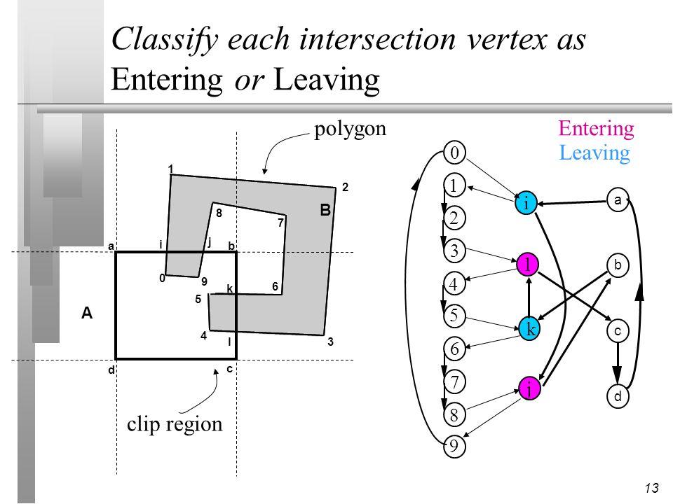13 1 2 3 5 4 6 8 7 9 0 a b c d ab c d 0 1 2 3 4 5 6 7 8 9 A B i j k l clip region polygon i l k j Entering Leaving Classify each intersection vertex a