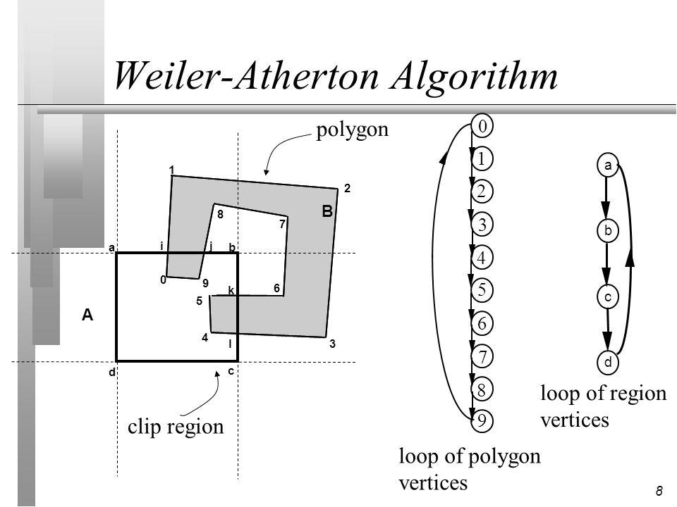 8 Weiler-Atherton Algorithm 1 2 3 5 4 6 8 7 9 0 a b c d ab c d 0 1 2 3 4 5 6 7 8 9 A B ij k l clip region polygon loop of polygon vertices loop of reg
