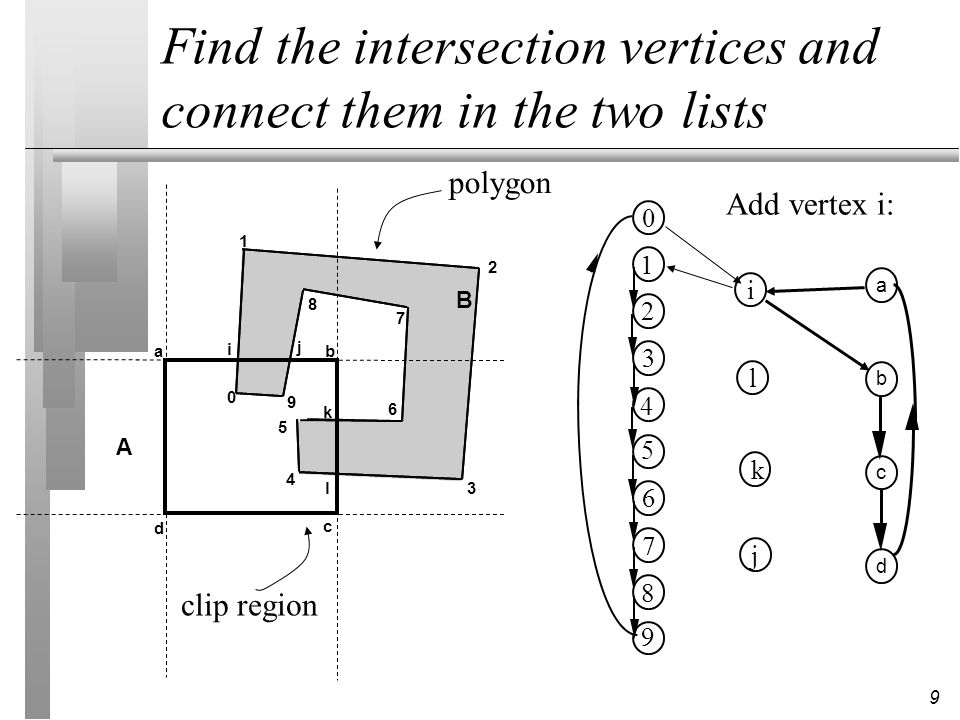 9 Find the intersection vertices and connect them in the two lists 1 2 3 5 4 6 8 7 9 0 a b c d ab c d 0 1 2 3 4 5 6 7 8 9 A B i j k l clip region poly
