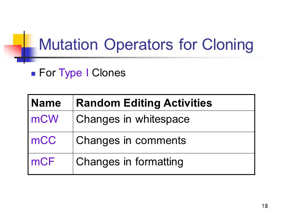 18 Mutation Operators for Cloning NameRandom Editing Activities mCWChanges in whitespace mCCChanges in comments mCFChanges in formatting For Type I Clones