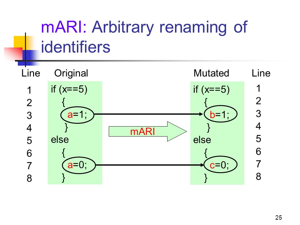 25 mARI: Arbitrary renaming of identifiers if (x==5) { a=1; } else { a=0; } mARI Line Original Mutated Line 1234567812345678 1234567812345678 if (x==5