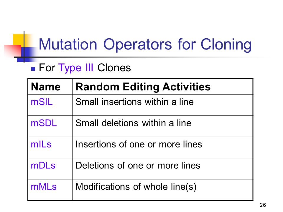 26 Mutation Operators for Cloning NameRandom Editing Activities mSILSmall insertions within a line mSDLSmall deletions within a line mILsInsertions of