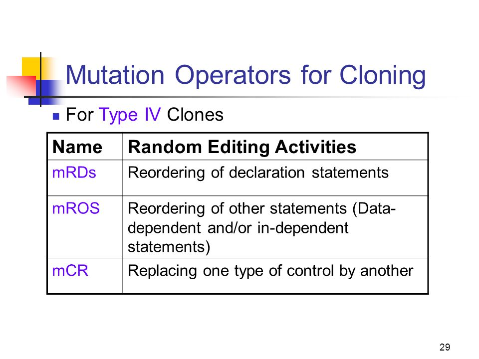 29 Mutation Operators for Cloning NameRandom Editing Activities mRDsReordering of declaration statements mROSReordering of other statements (Data- dependent and/or in-dependent statements) mCRReplacing one type of control by another For Type IV Clones