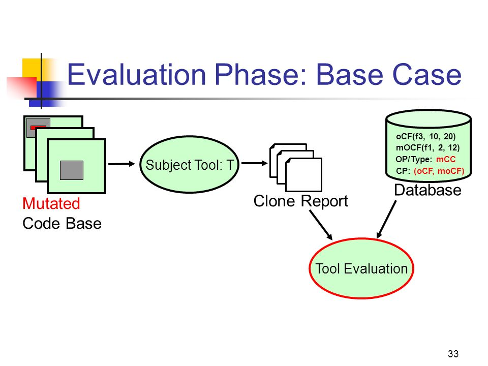 33 Evaluation Phase: Base Case Mutated Code Base oCF(f3, 10, 20) Database mOCF(f1, 2, 12) OP/Type: mCC CP: (oCF, moCF) Clone Report Tool Evaluation Su
