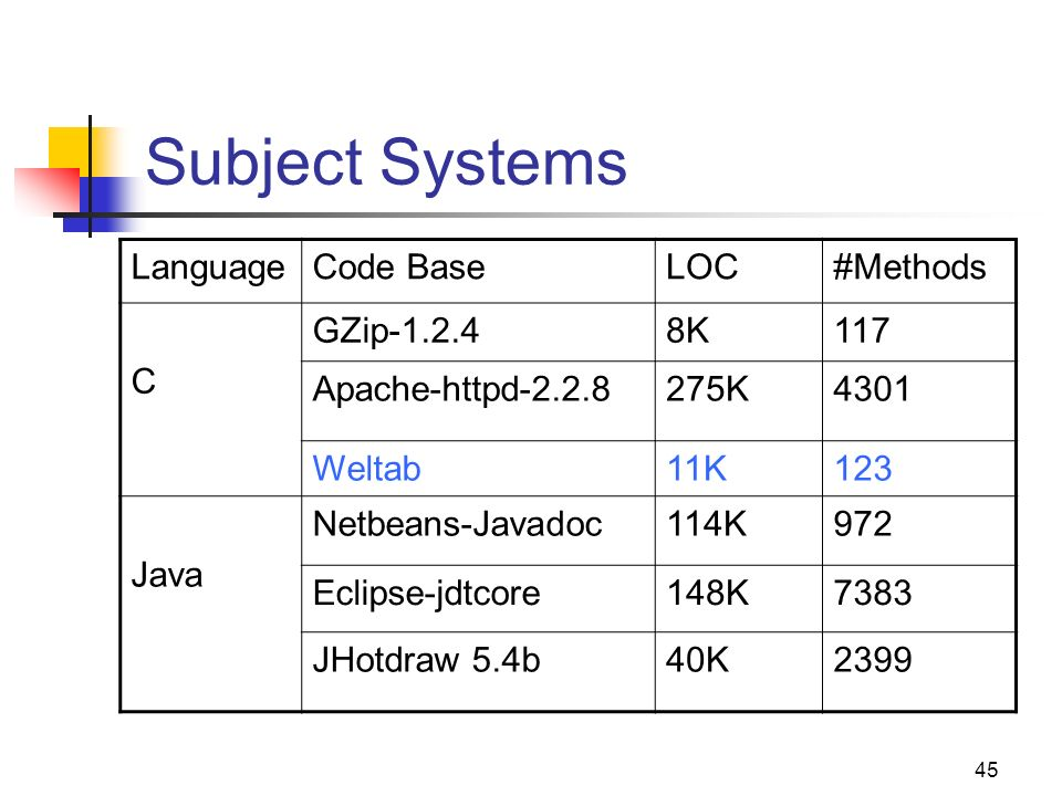 45 Subject Systems LanguageCode BaseLOC#Methods C GZip-1.2.48K117 Apache-httpd-2.2.8275K4301 Weltab11K123 Java Netbeans-Javadoc114K972 Eclipse-jdtcore