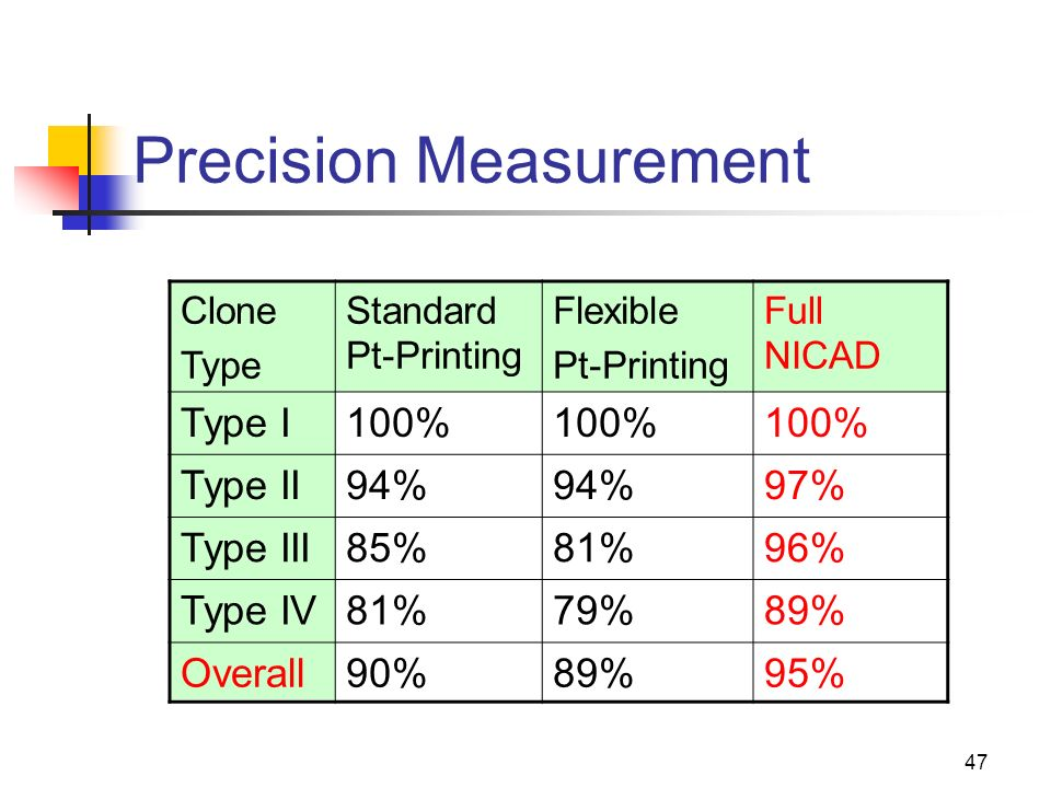 47 Precision Measurement Clone Type Standard Pt-Printing Flexible Pt-Printing Full NICAD Type I100% Type II94% 97% Type III85%81%96% Type IV81%79%89% Overall90%89%95%