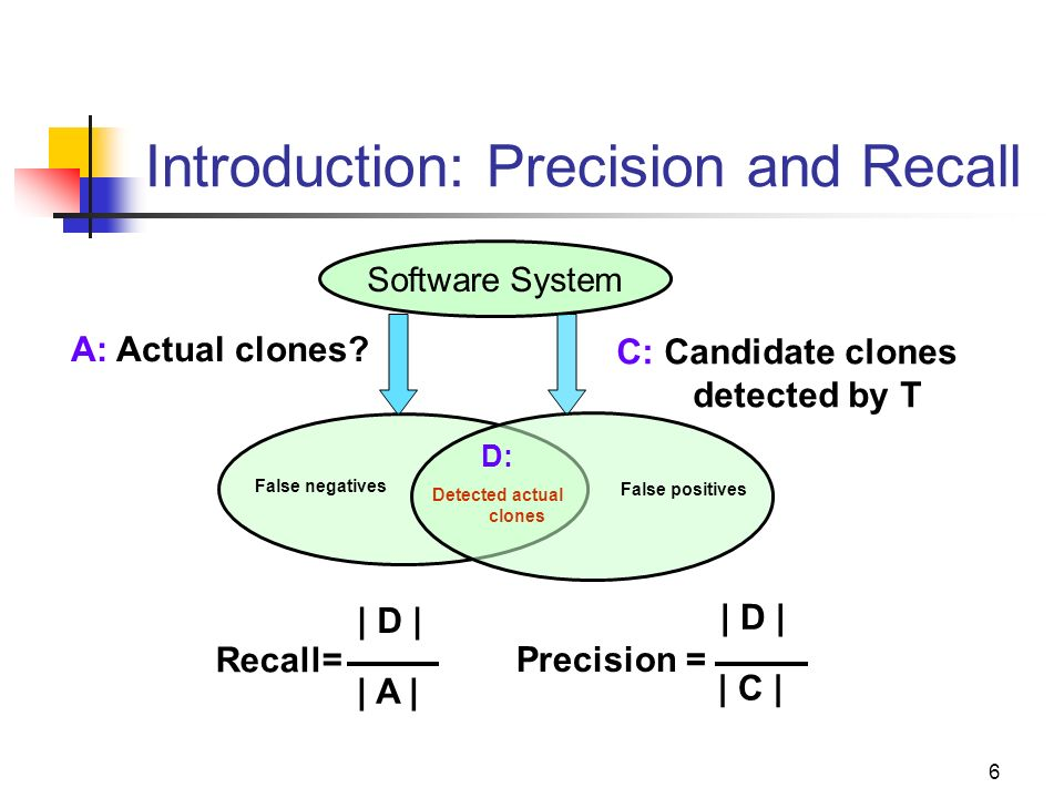 6 Introduction: Precision and Recall Software System A: Actual clones? C: Candidate clones detected by T False negatives False positives D: Detected a