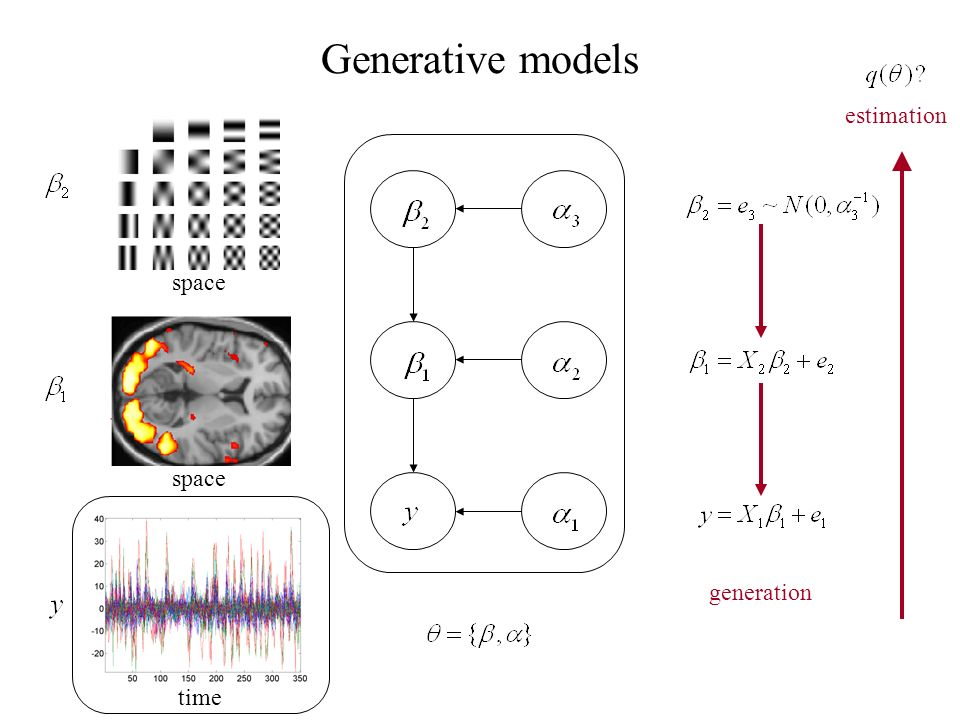 Generative models estimation time space generation space