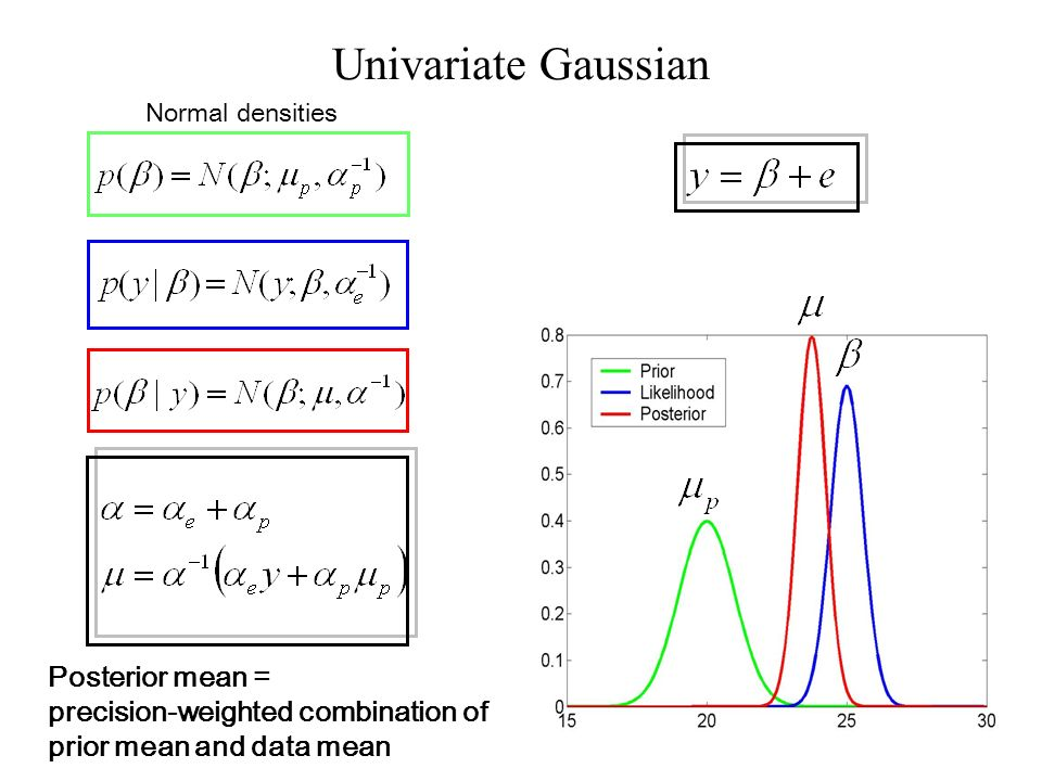 Normal densities Univariate Gaussian Posterior mean = precision-weighted combination of prior mean and data mean