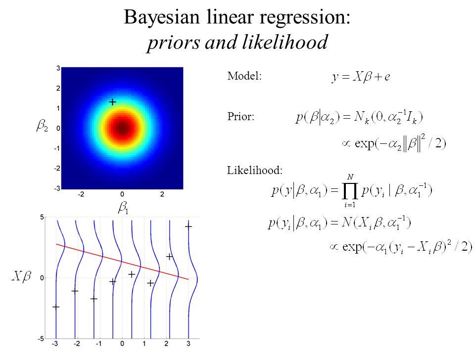 Bayesian linear regression: priors and likelihood Model: Prior: Likelihood: