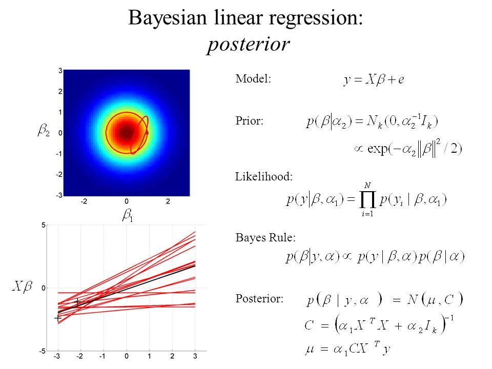 Bayesian linear regression: posterior Model: Prior: Likelihood: Bayes Rule: Posterior: