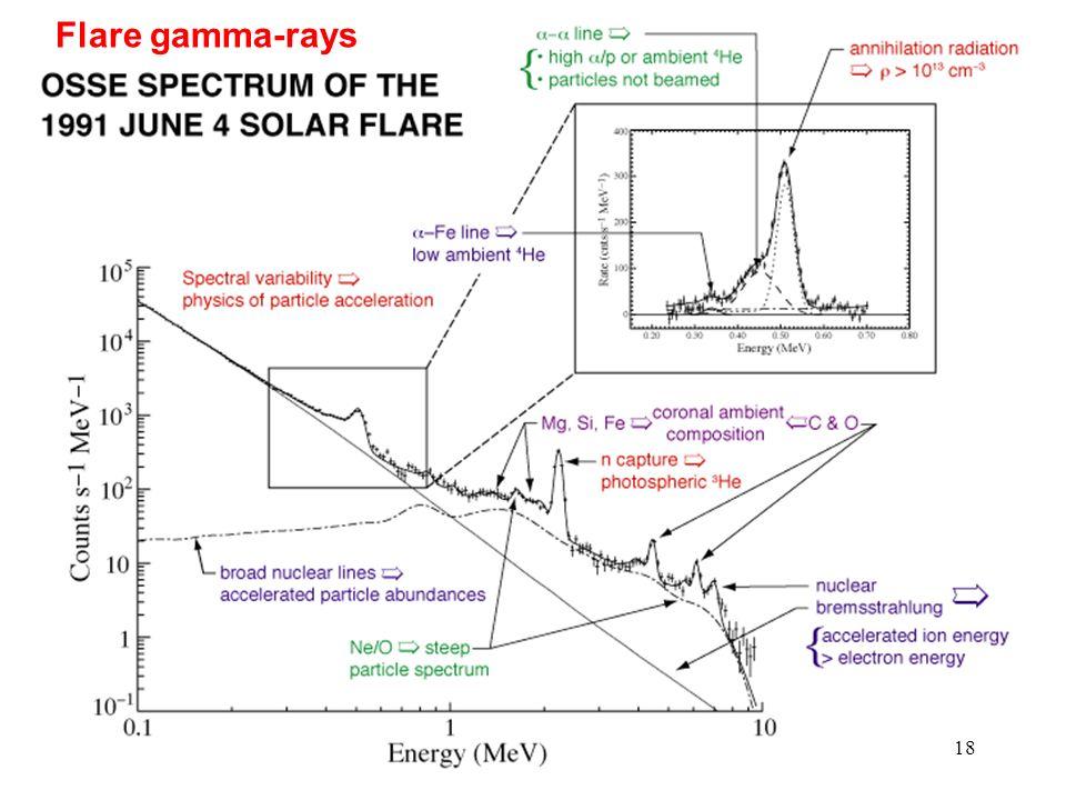 18 Flare gamma-rays