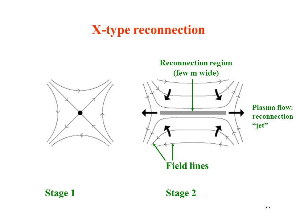 X-type reconnection Field lines Reconnection region (few m wide) Plasma flow: reconnection jet Stage 1Stage 2 33
