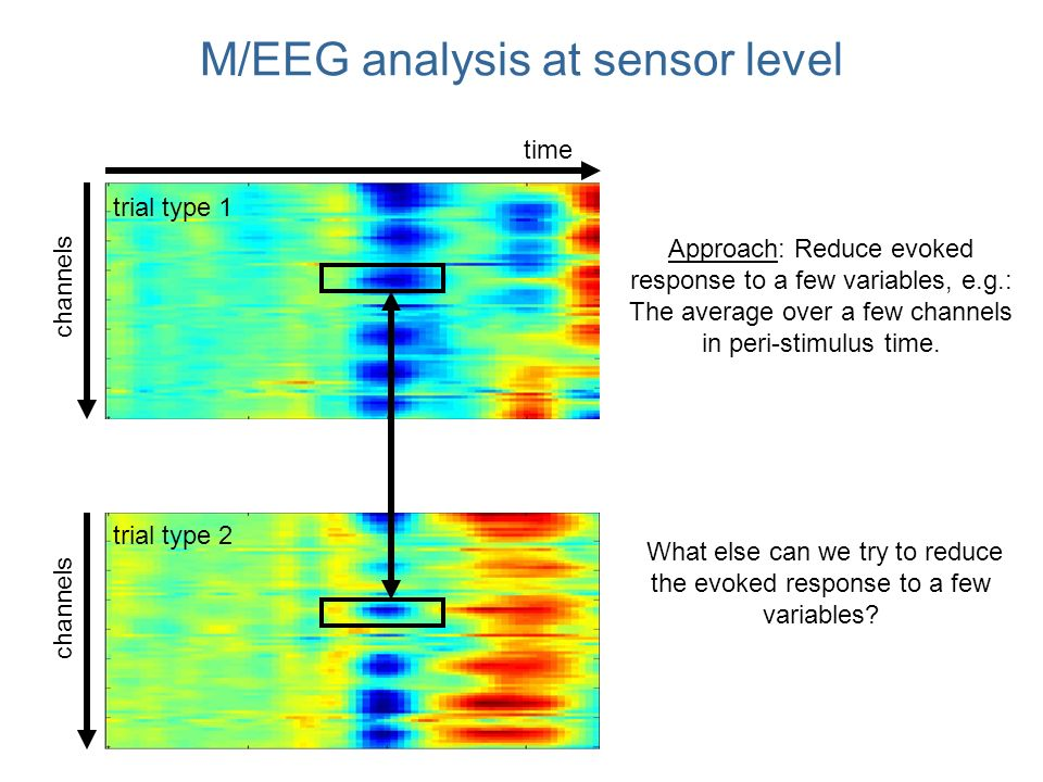 M/EEG analysis at sensor level channels trial type 1 trial type 2 time Approach: Reduce evoked response to a few variables, e.g.: The average over a few channels in peri-stimulus time.