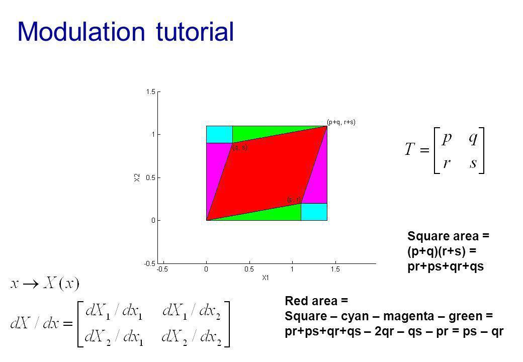 Modulation tutorial Square area = (p+q)(r+s) = pr+ps+qr+qs Red area = Square – cyan – magenta – green = pr+ps+qr+qs – 2qr – qs – pr = ps – qr
